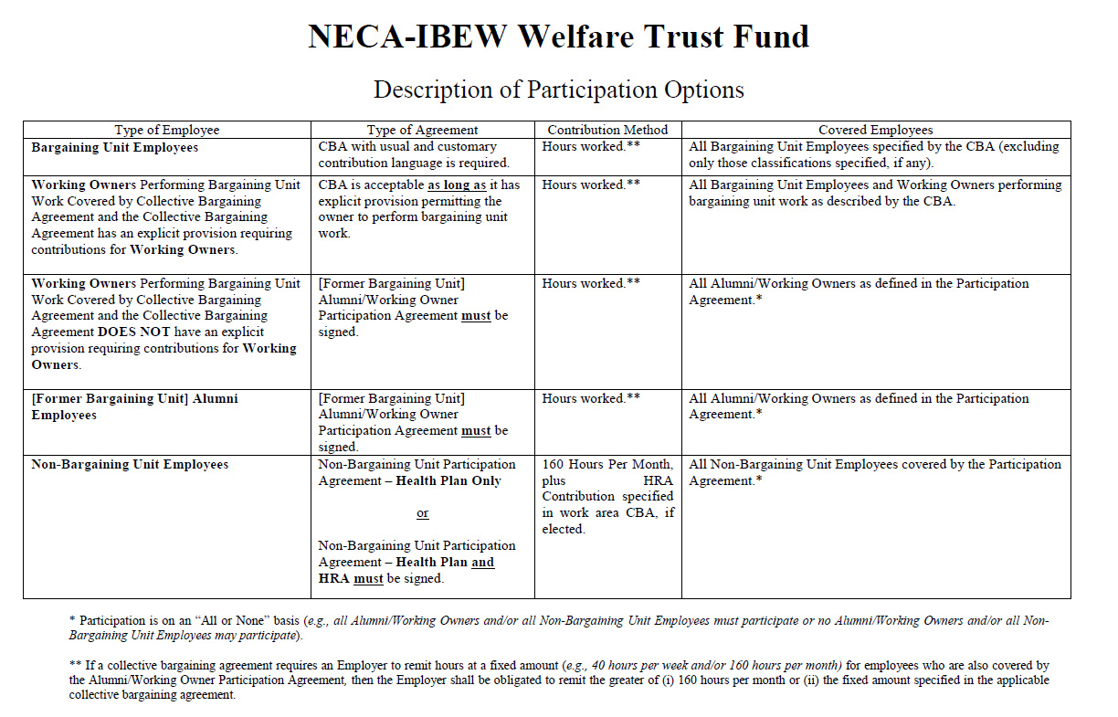 neca-ibew of illinois health and welfare plan benefits administration